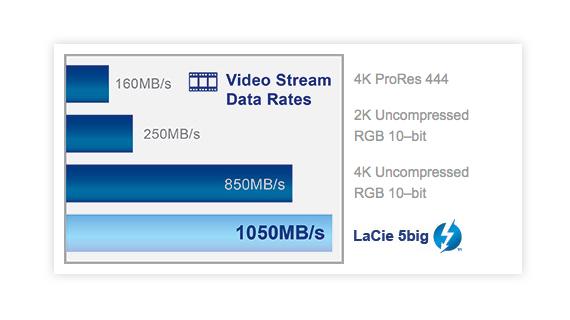 LaCie 5Big Thunderbolt 2 - disque dur 30 To