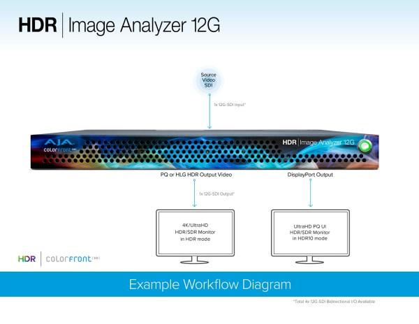Aja HDR Image Analyzer 12G - serveur de monitoring