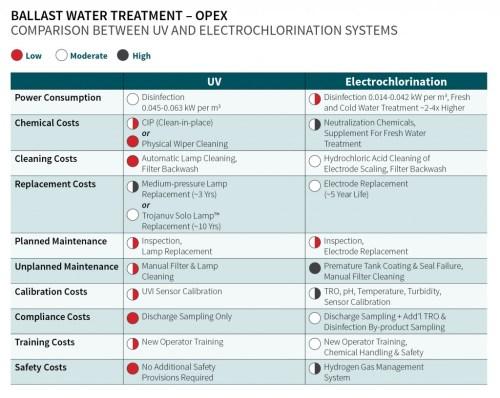 small resolution of ballast water treatment opex uv vs electrochlorination