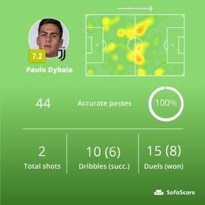 nice bastia sofascore modern chaise lounge sofa dybala archive paulo ended a match against lazio with 100 pass accuracy 44