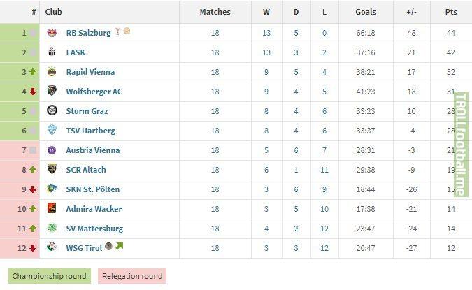 Admiral bundesliga 2021/2022 live scores on flashscore.com offer livescore, results, admiral bundesliga standings and match details (goal scorers,. Austria League Table