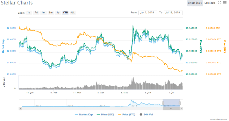 Stellar XLM technical price analysis chart