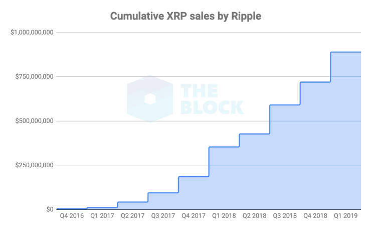 XRP sales report