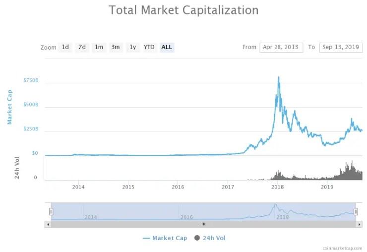 Crypto Market Global Chart