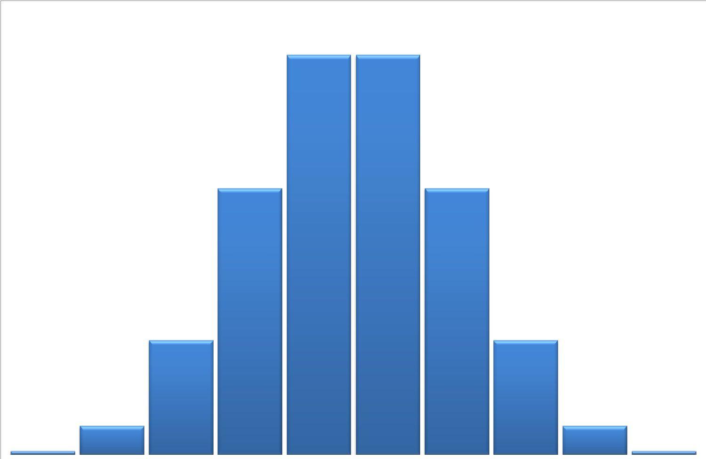 Exemple D Approximation Normale D Une Distribution