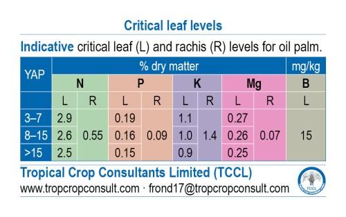 Critical leaf levels