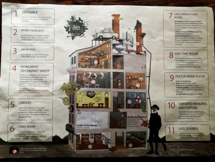 ESQUEMA DE LA HOUSE OF LEGENDS, LVIV