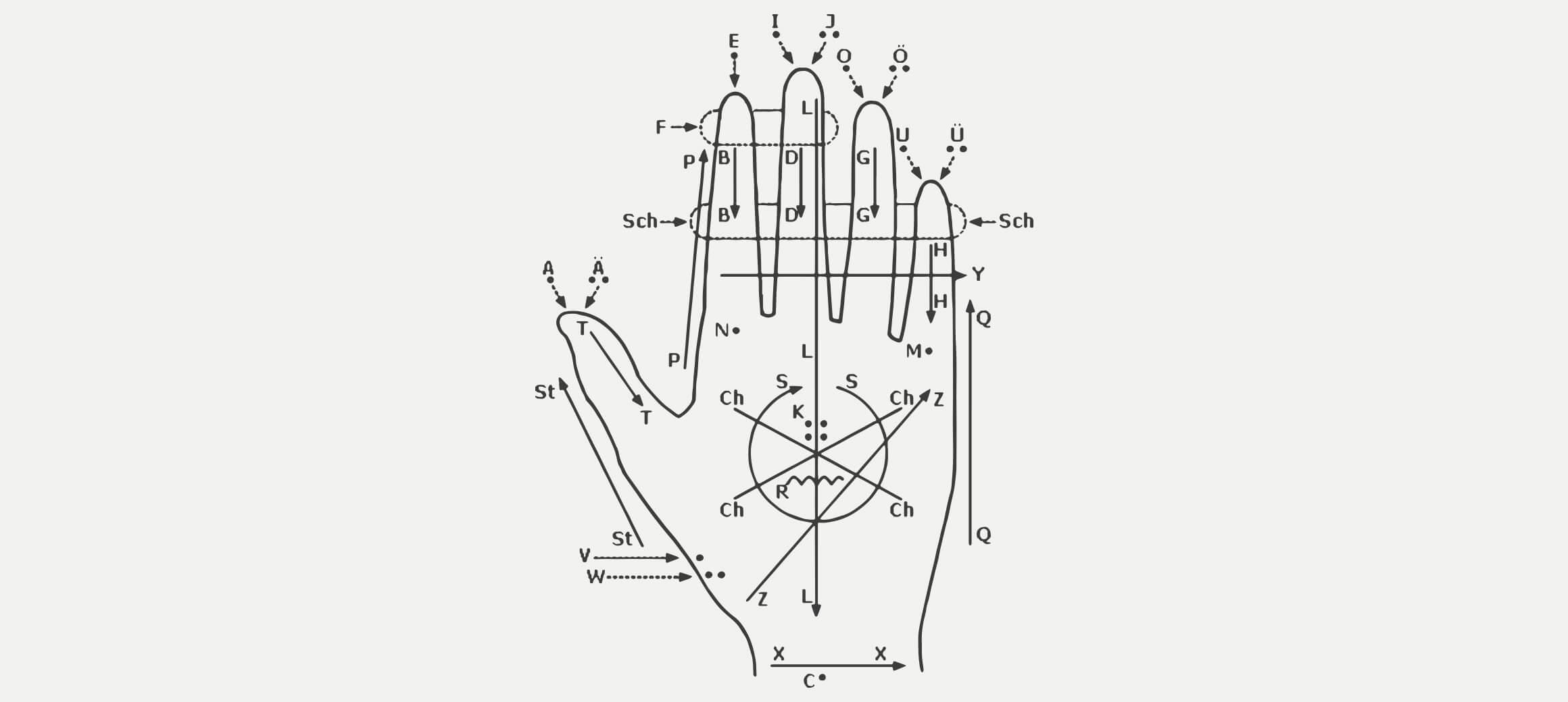 Illustration einer Hand mit Erklärungen zum Lorm-Alphabet