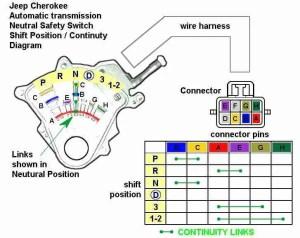 P0850 – Parkneutral position (PNP) switch input circuit