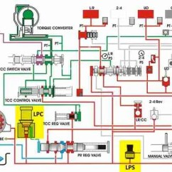 Obd2 Wiring Diagram Mercedes Sprinter Trailer P0933 Hydraulic Pressure Sensor Range Performance Troublecodes Net Basic System Lps And Lpc Highlighted
