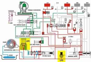 P0932 – Hydraulic pressure sensor circuit malfunction
