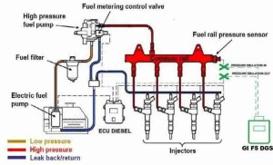 P0251 – Injection pump A, rotorcam circuit malfunction – TroubleCodes