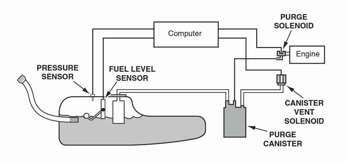 2006 saab 9 3 wiring diagram siemens s120 p0496 – evaporative emission (evap) system -high purge flow troublecodes.net
