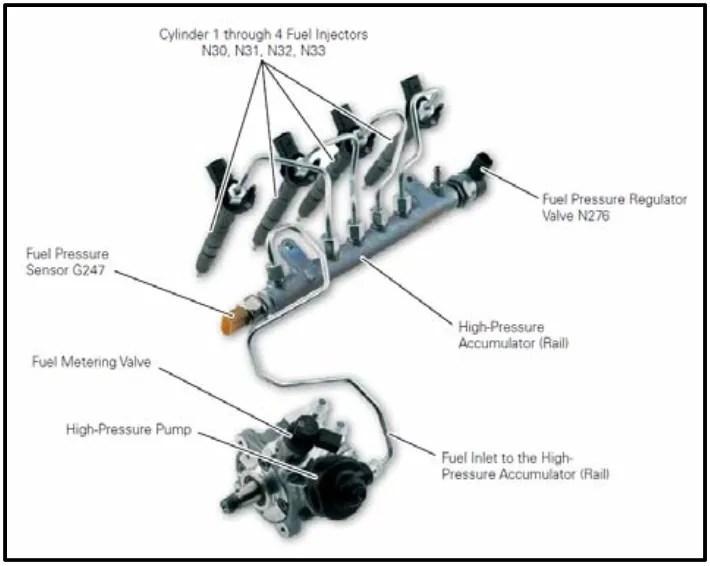 2007 F150 Fuse Box Odb2 P0193 Fuel Rail Pressure Frp Sensor High Input