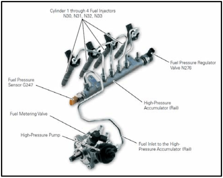 obd2 wiring diagram pj car trailer p0192 fuel rail pressure frp sensor low input troublecodes net hp system