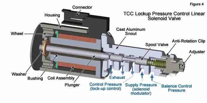 Pid Wiring Diagram 220v P0968 Pressure Control Pc Solenoid C Control Circuit