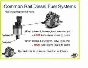 P0002 – Fuel volume regulator control circuit rangeperformance – TroubleCodes