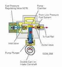 Citroen Fuel Pressure Diagram - Wiring Diagram