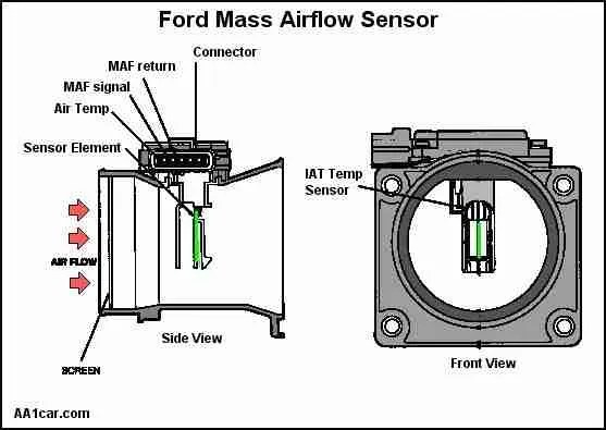 2007 subaru impreza wiring diagram jet boat p0068 – manifold absolute pressure (map) sensor/mass air flow (maf) sensor/throttle position ...