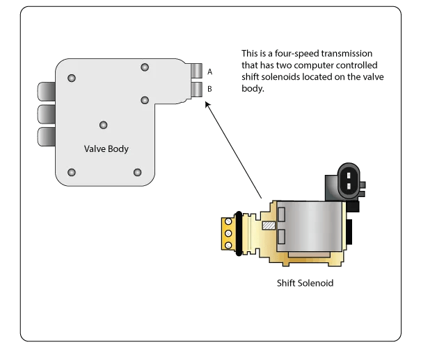2012 Chevy Volt Wiring Diagram P0980 Shift Solenoid Ss C Control Circuit High