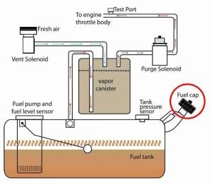 P0440 – Evaporative emission (EVAP) system malfunction