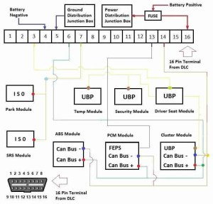 U0100 – Data bus: engine control module (ECM) A – no munication – TroubleCodes