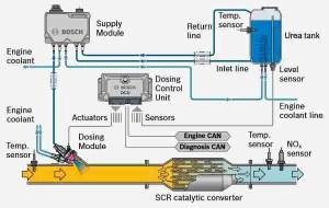 P20EE – SCR NOx Catalyst Efficiency Below Threshold Bank 1 – TroubleCodes