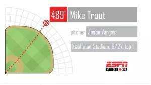 MIke Trout hit a 489' home run in Kansas City