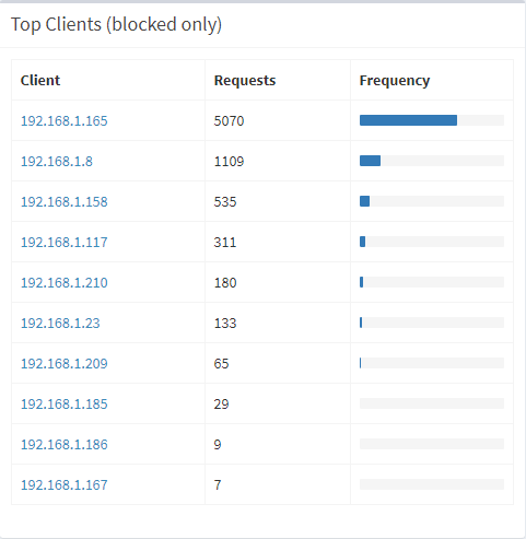 Top blocked clients