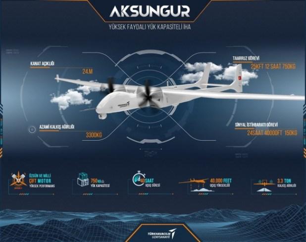 Aksungur'un bazı özellikleri. Kaynak: TUSAŞ