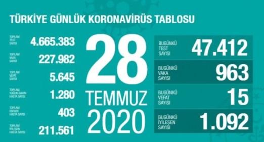 28 Temmuz koronavirüs tablosu açıklandı… Bugünkü vaka sayısı…