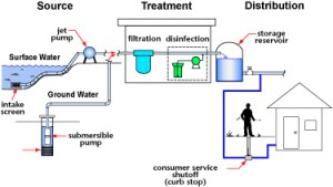 Water Systems  WaterSafe BC, Thompson Rivers University