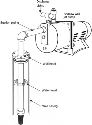 Ejector Pump Installation Diagram, Ejector, Free Engine