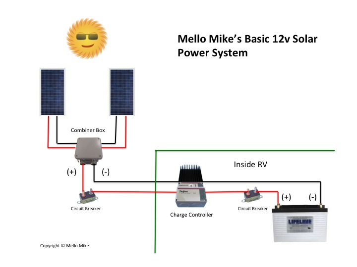 circuit diagram of solar power system 2009 subaru forester radio wiring 101 truck camper adventure as mentioned several environmental factors affect the efficiency or electrical output a panel these include shading overcast skies