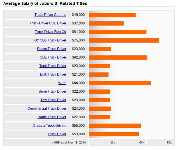 Truck Driver Salary