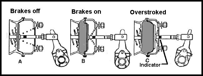 The Air Brake System In Trucks