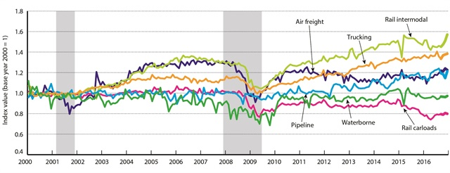 Freight TSI modal data, January 2000-December 2016. Graphic: U.S. DOT