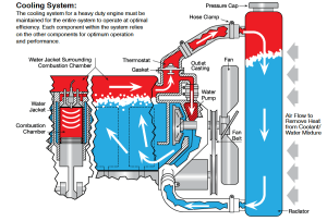 How to maintain your HD engine coolant system  Truck News