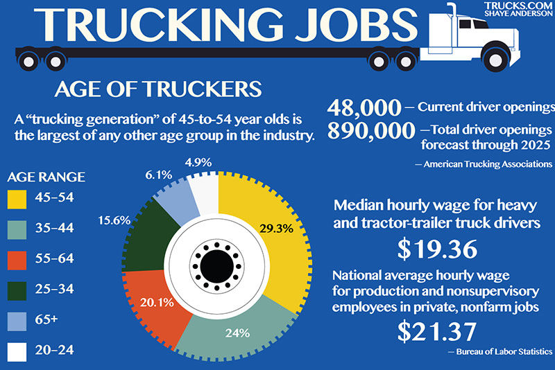 Trucking Infographic Trucking Jobs and ages of Truck Drivers