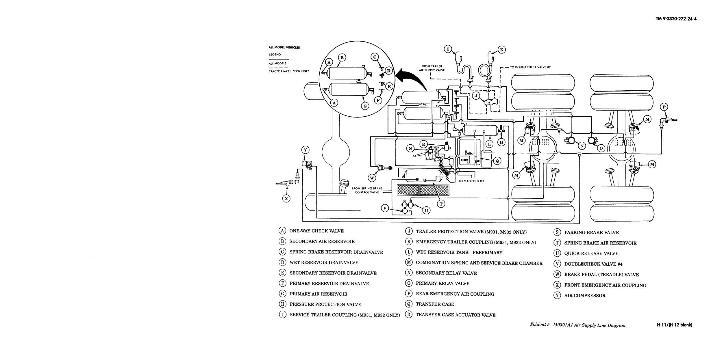Foldout 5. M939/A1 Air Supply Line Diagram