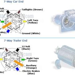 2007 Ford F150 Trailer Plug Wiring Diagram Powered Subwoofer 7 Blade Pin For Chevy Trucks Manual E Booksdodge Rv Dodge Ram