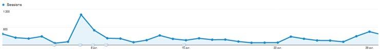 trucs-de-blogueuse-bilan-avril-2014
