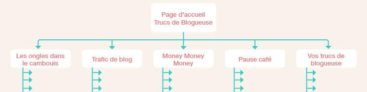 trucs de blogueuse - plan du site blog