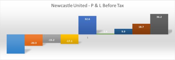 nufc_profit-loss_before_tax