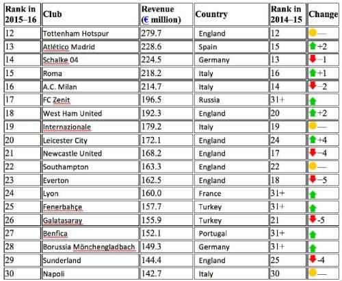 Deliottes rich list 11-30 2014-15