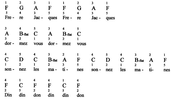 Frere Jacques For Piano: Notes & Fingerings