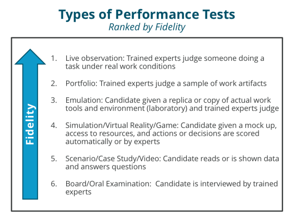 Performance Tests Ranked by Fidelity