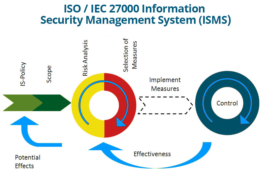 Iso27000 Security Standard At Trueability Learn More