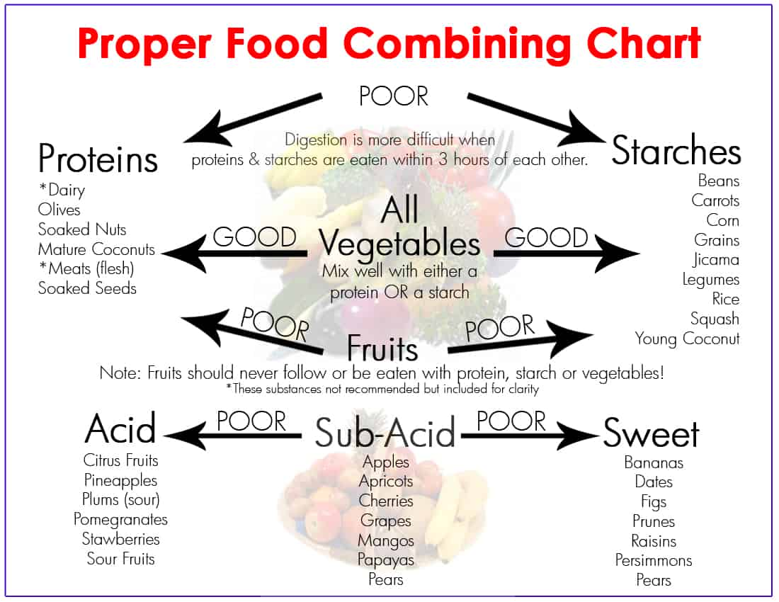 Image result for food combining