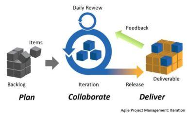 Agile Methodology - In-demand Skill
